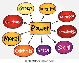 Power management mind map, business concept