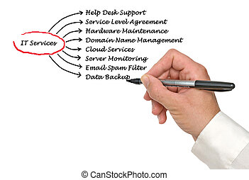 diagram of IT Services