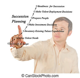 Succession Planning and Management Process - Succession...
