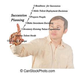 Succession Planning & Management Process