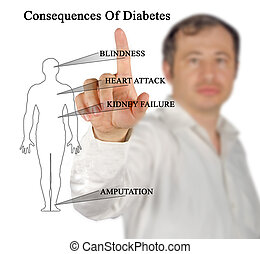 Consequences Of Diabetes