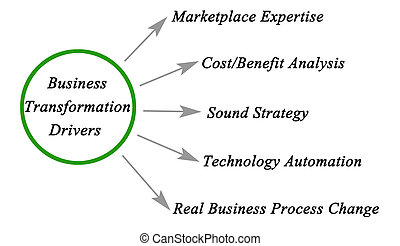 Diagram of Business Transformation Drivers