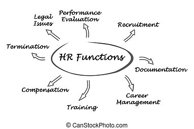 Diagram of HR Functions