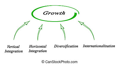 Diagram of economical Growth