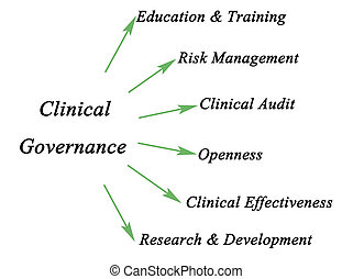Diagram of Clinical Governance