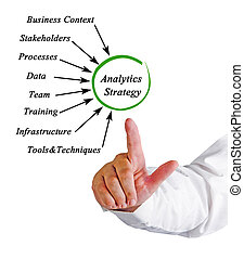 Diagram of Analytics Strategy