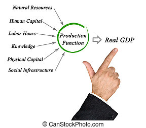 Production of Real GDP