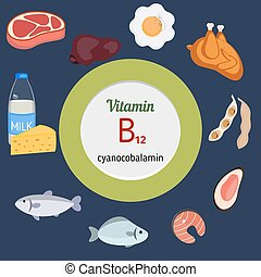 Vitamin B12 or Cobalamin infographi - Vitamin B12 or...