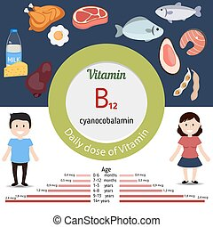 Vitamin B12 or Cobalamin infographi - Vitamin B12 or...