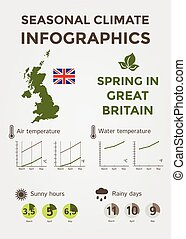 Seasonal Climate Infographics. Weather, Air and Water Temperature, Sunny Hours and Rainy Days. Spring in Great Britain