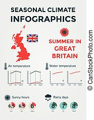 Seasonal Climate Infographics. Weather, Air and Water Temperature, Sunny Hours and Rainy Days. Summer in Great Britain