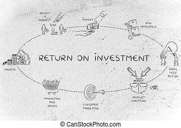 steps for a company to create a good return on investment -...