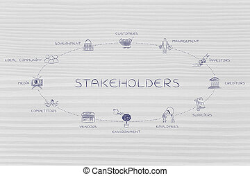 list of main stakeholders of a company with icons, circle...