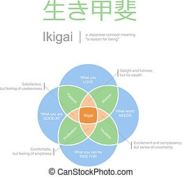 ikigai, meaning of life concept, vector illustration -...