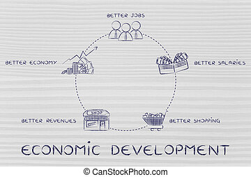 better jobs, better salaries, better revenues, development...