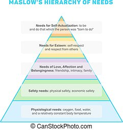 Maslows hierarchy of needs, minimalistic style infographics,...