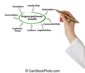 Diagram of Organizational Health