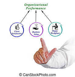 Diagram of Organizational Performance