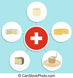 Five swiss cheese - Five famous Swiss cheeses ordered in a...