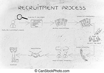 step-by-step instructions for the recruitment process -...