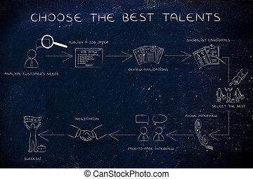 step-by-step instructions for choosing the best talents -...