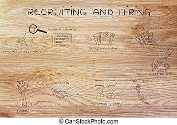 step-by-step instructions for recruiting and hiring -...
