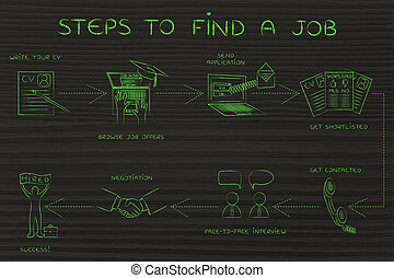 step-by-step instructions to find a job - find a job:...