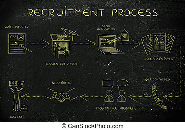 step-by-step instructions to get a job, recruitment process...