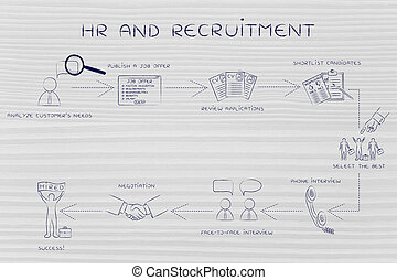 step-by-step instructions for recruiting - hr and...