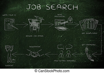 step-by-step instructions to search for a job - job search:...