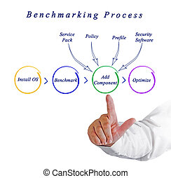 Diagram of Benchmarking Process