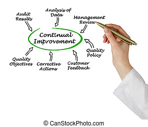Diagram of Continual Improvement