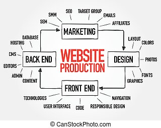 Diagram of website production process elements for...