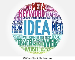 IDEA word cloud