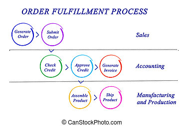 Diagram of ORDER FULFILLMENT PROCESS