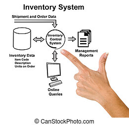 Diagram of INVENTORY SYSTEM