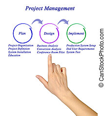 Diagram of Project Management