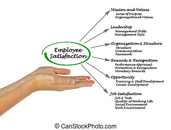 Diagram of Employee Satisfaction