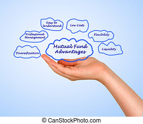 Diagram of Mutual Fund Advantages