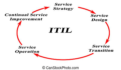 Diagram of Information Technology Infrastructure Library