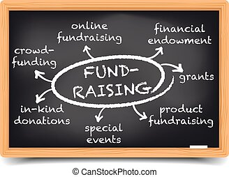 Fundraising Mind Map - detailed illustration of a blackboard...
