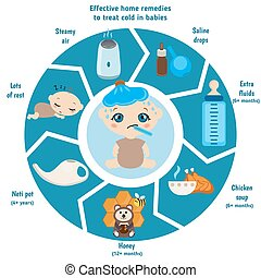 Home remedies to soothe your child' - Detailed vector baby...