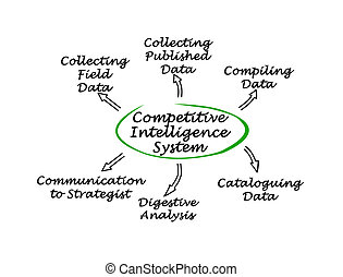 Diagram of Competitive Intelligence System