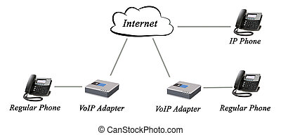 Networking of regular and IP phones