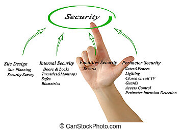 Diagram of Security