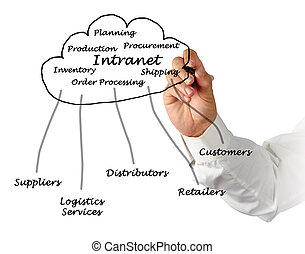 Diagram of internet and intranet