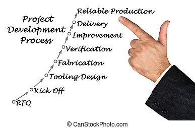 Diagram of project development process