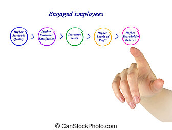 Engaged Employees