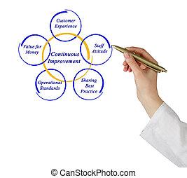 Diagram of Continuous Improvement