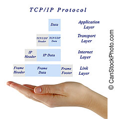 Diagram of TCIP protocol